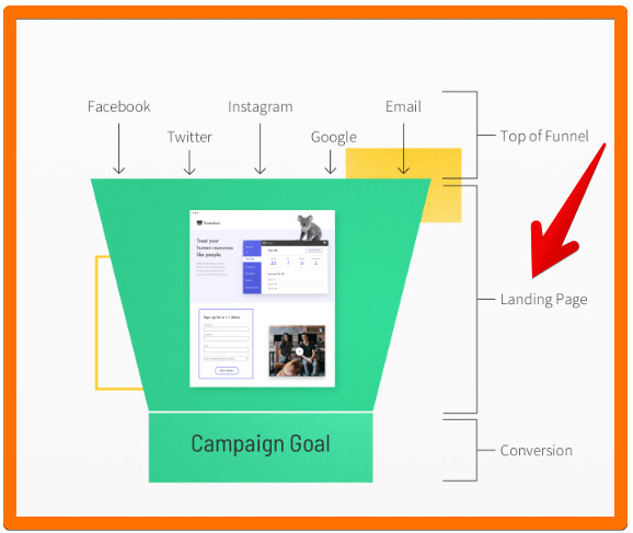 How To Use Unbounce Landing Pages & Popups - Sales Funnel Graphic